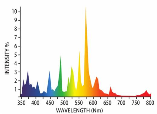 1000w-600w-400w-grow-light-metal-halid-mh09169001372